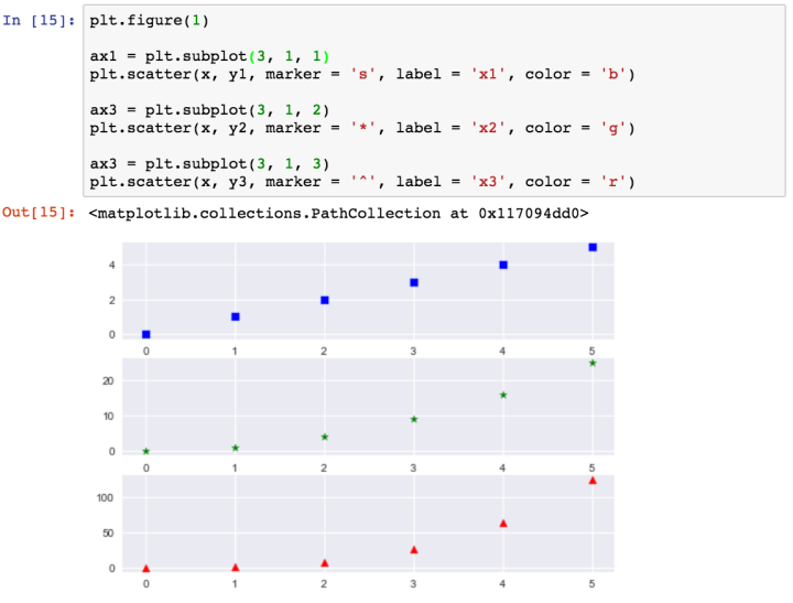 Data Visualization 101: Matplotlib & Seaborn Tutorial