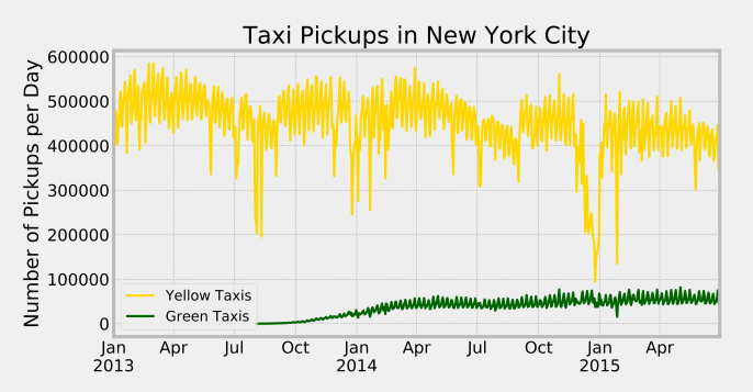 """Where ya headed?"""": Analyzing Over 450 Million Taxi Trips"""