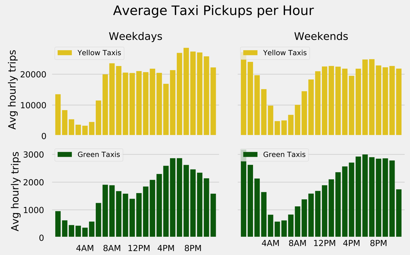"""Where ya headed?"""": Analyzing Over 450 Million Taxi Trips Using"""